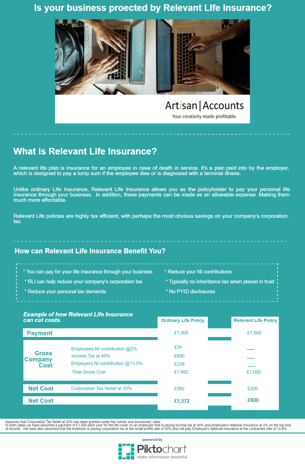 Relevant Life Insurance Infographic