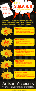 Infographic outlining the S.M.A.R.T process for business.