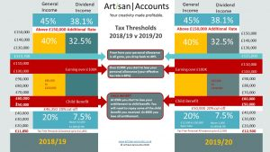 Artisan Accounts Taxable Income Threshold Guide